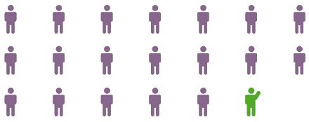 Grafik der viser at man skal give antibiotika til 20 børn med mellemørebetændelse for at én har gavn af behandlingen